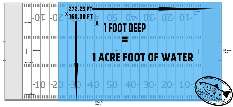What is an acre foot of water?