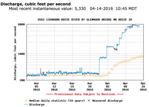Boise River Stream flows during Runoff